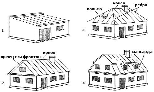 как определиться с выбором крыши